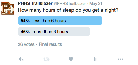 Want to Hear a Joke? Sleep. I Know, Hills Students Don't Get it Either