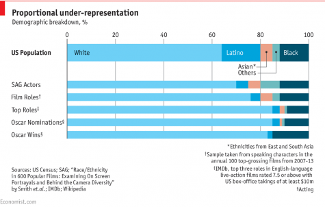 This graph stems back to the origin of the problem: the proportion (or lack thereof) of ethnicities who receive speaking roles in top-grossing films. If minorities aren't receiving top roles, how can they possibly receive awards and recognition? (economist.com)