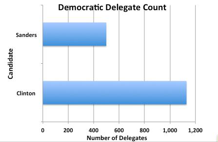 Dem Delegate Count
