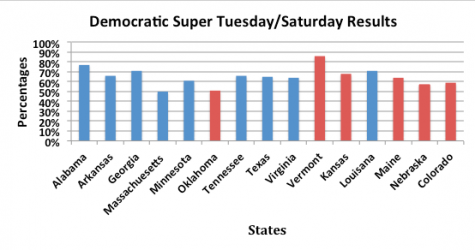 Dem Primary Results