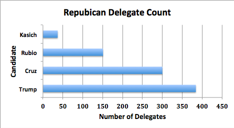 Rep Delegate Count