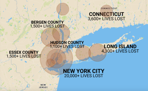 A graphic of cases throughout the tri-state region, which has been devastated by Covid-19. Circles represent relative size of outbreak but may not be to scale.