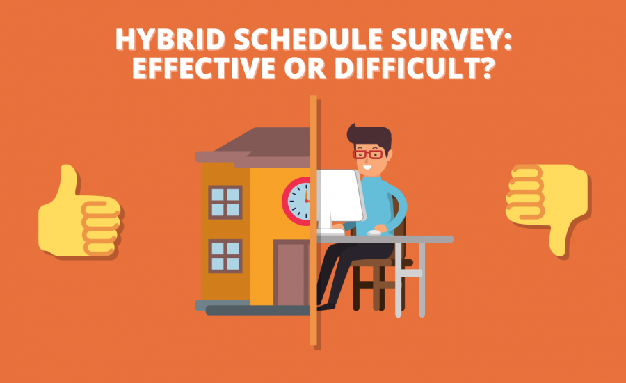 "Using a public Instagram poll, students were asked the overall question: ""Would you say the hybrid schedule is good or bad?"""