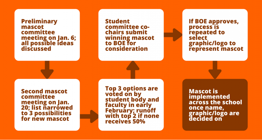 Preliminary student committee meeting (4)