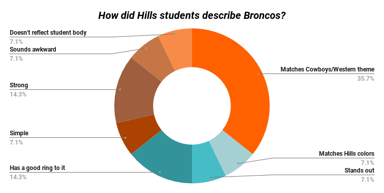 How did Hills students describe Broncos_